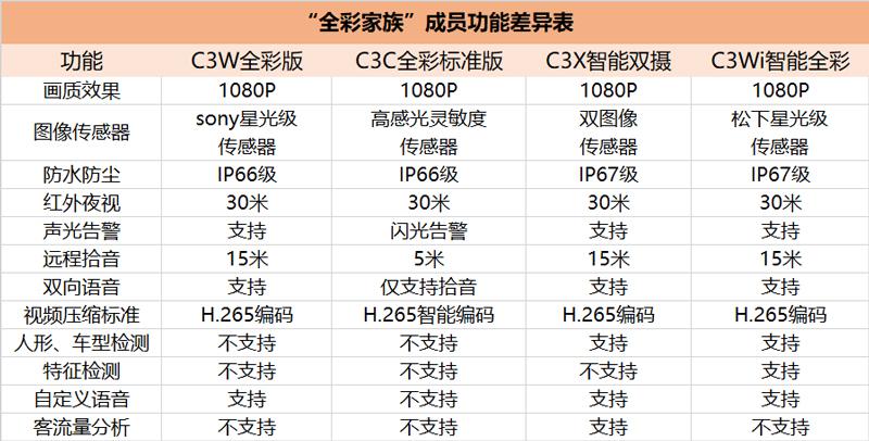 全彩摄像机功能对比表