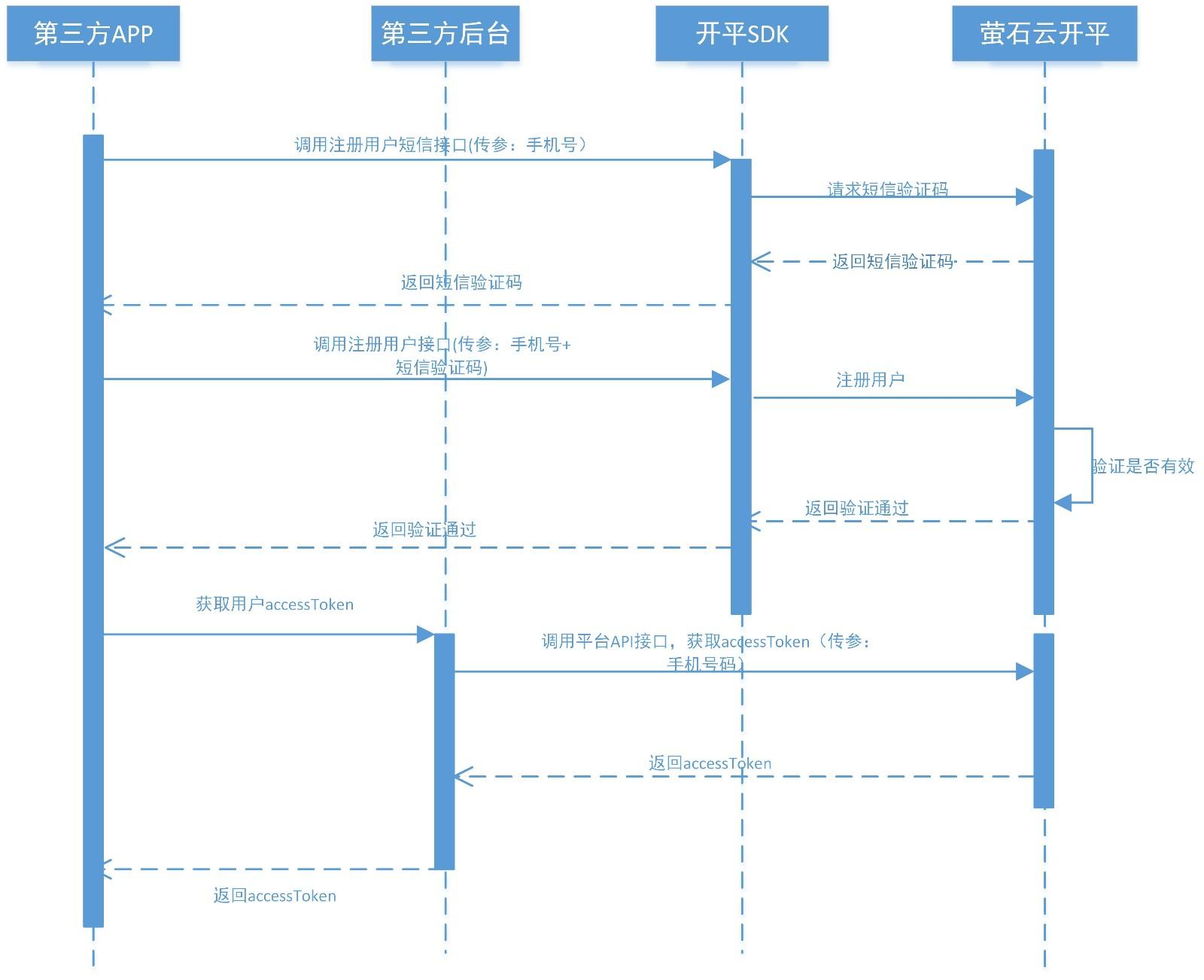 开放平台2.0(账户体系、认证体系改造,正对C用户模式).jpg